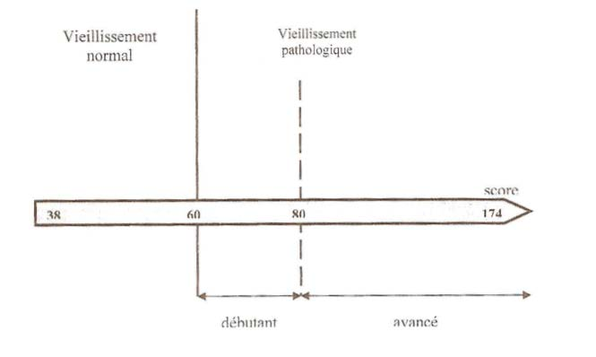 Evaluation du vieillissement